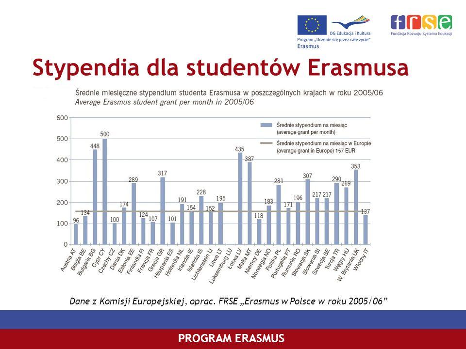 Stypendia dla studentów Erasmusa