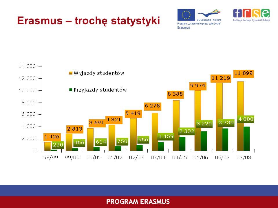 Erasmus – trochę statystyki