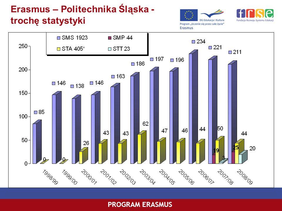 Erasmus – Politechnika Śląska - trochę statystyki