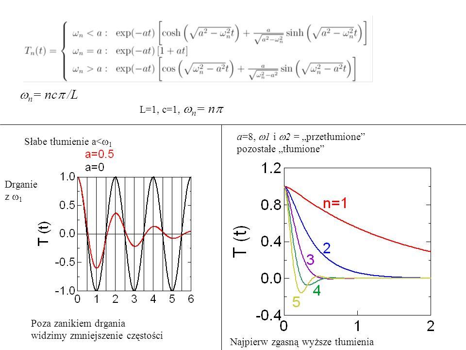 """wn= ncp /L L=1, c=1, wn= np. a=8, w1 i w2 = """"przetłumione pozostałe """"tłumione Słabe tłumienie a<w1."""