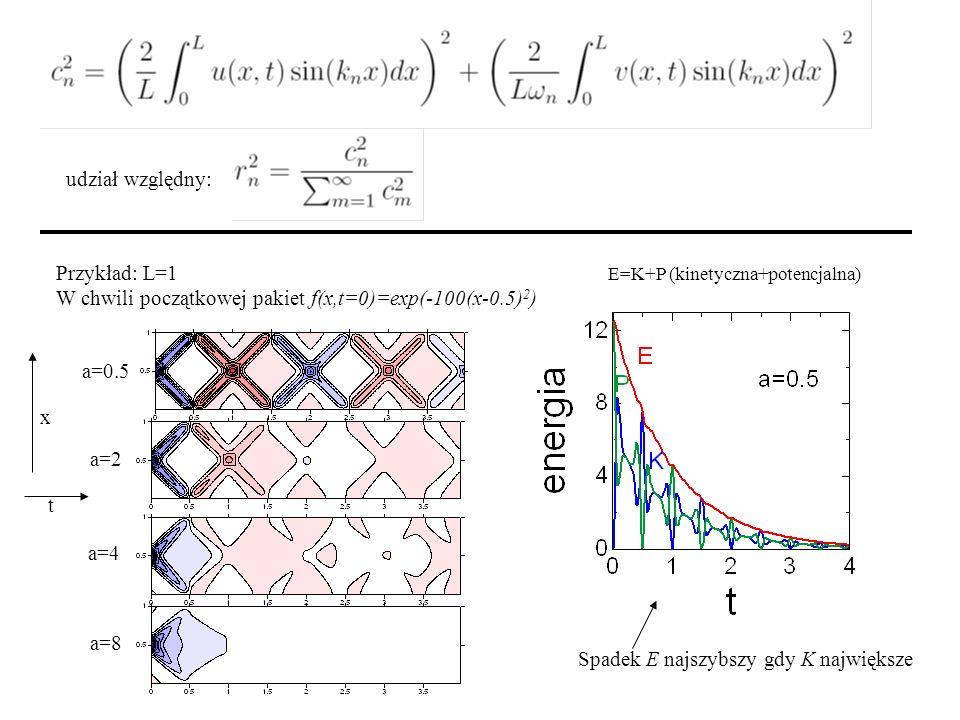 W chwili początkowej pakiet f(x,t=0)=exp(-100(x-0.5)2)