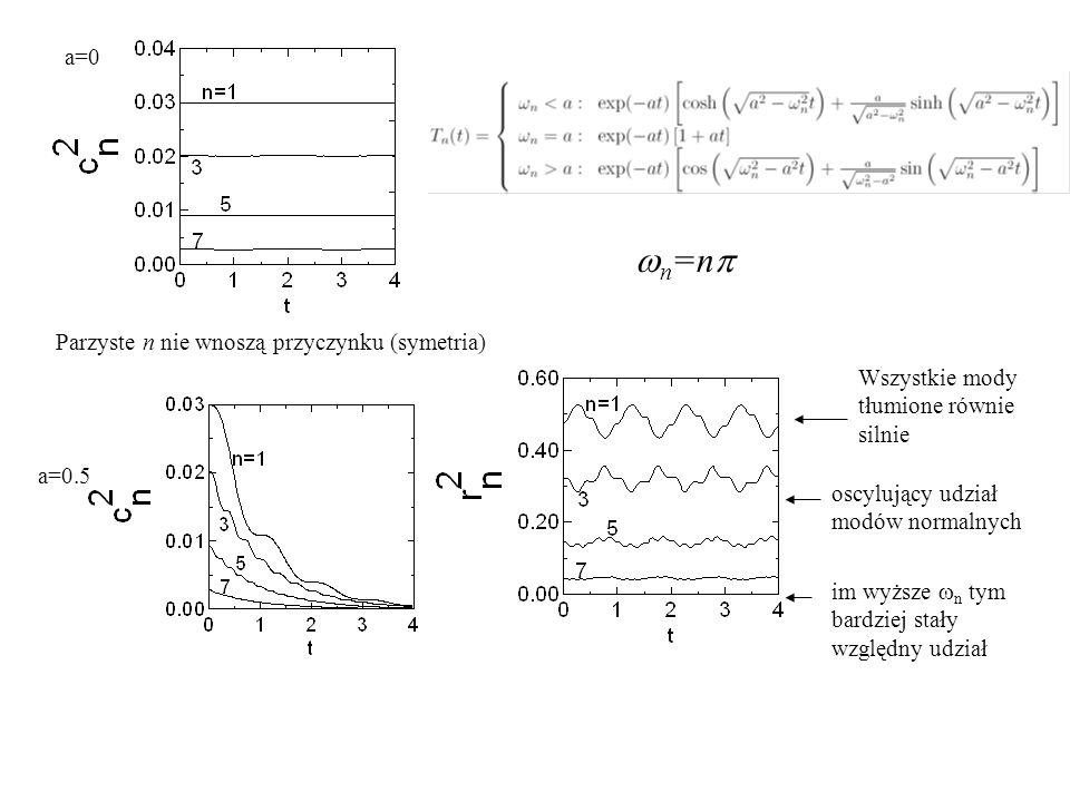 wn=np a=0 Parzyste n nie wnoszą przyczynku (symetria)