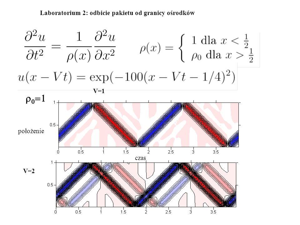 r0=1 Laboratorium 2: odbicie pakietu od granicy ośrodków V=1 położenie