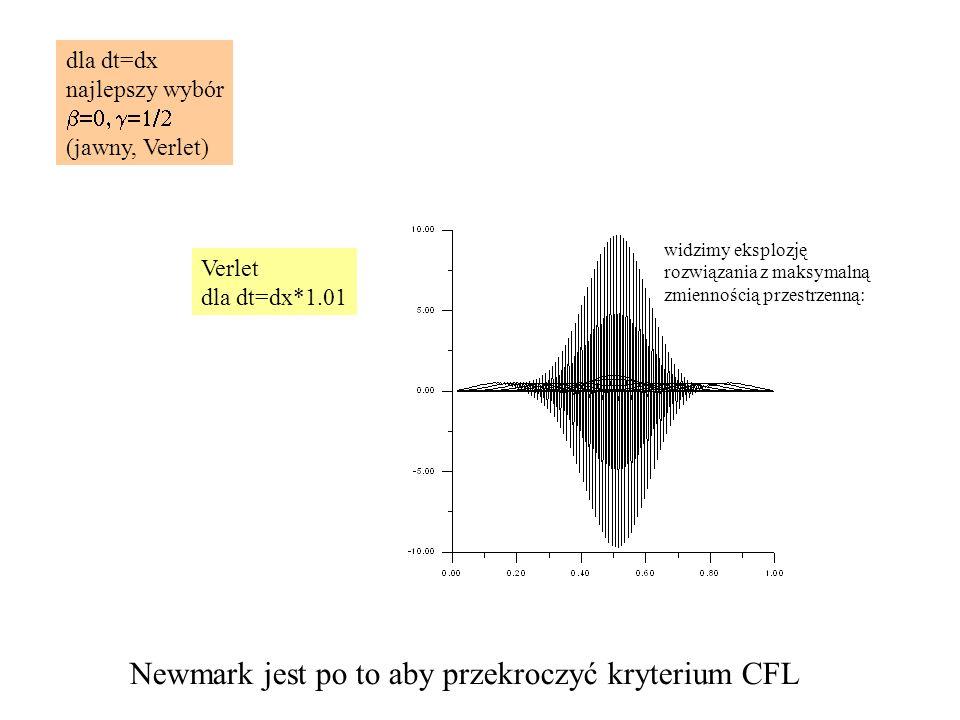 Newmark jest po to aby przekroczyć kryterium CFL
