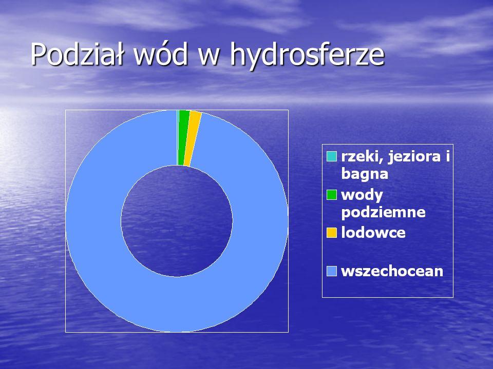Podział wód w hydrosferze