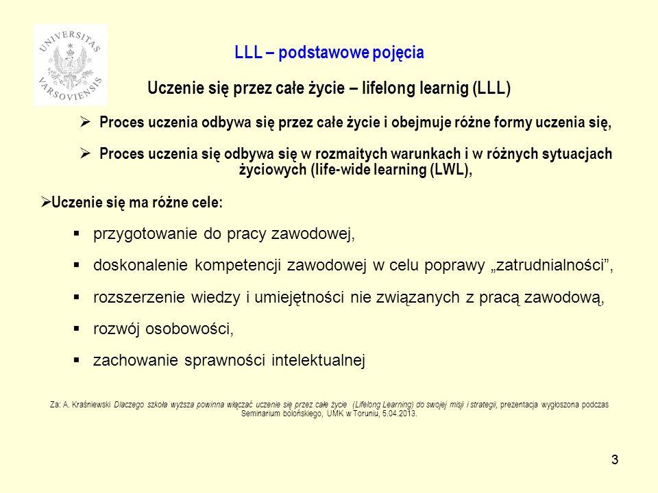 LLL – podstawowe pojęcia