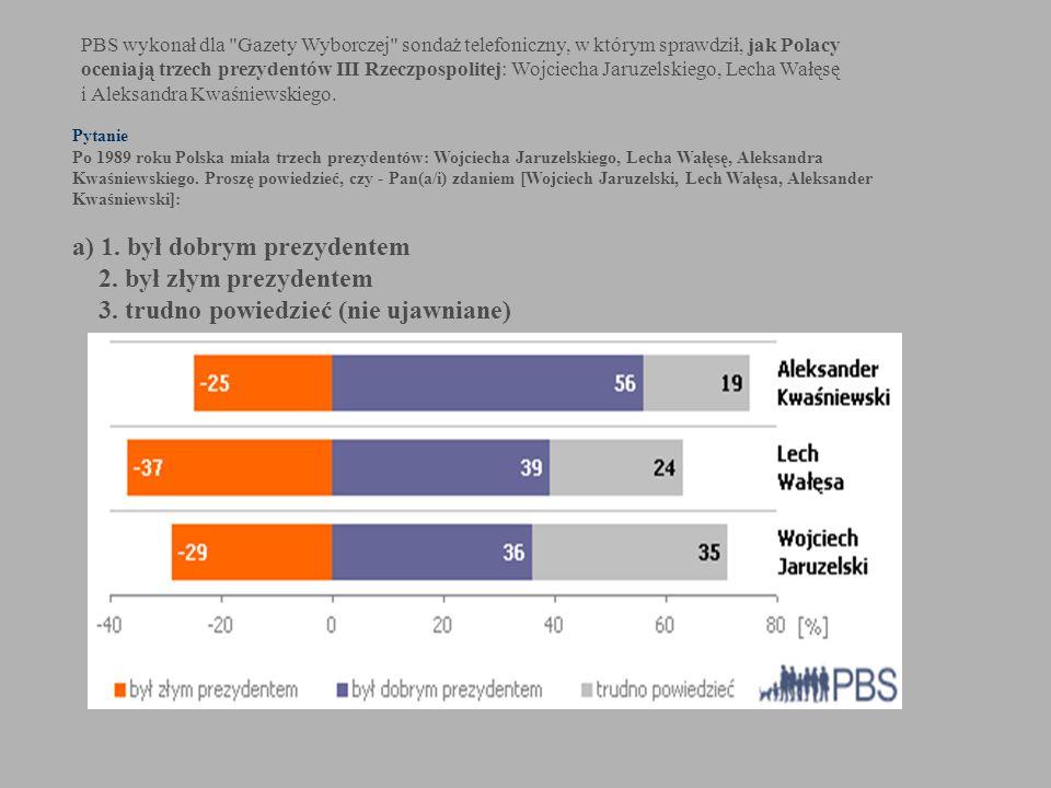 PBS wykonał dla Gazety Wyborczej sondaż telefoniczny, w którym sprawdził, jak Polacy oceniają trzech prezydentów III Rzeczpospolitej: Wojciecha Jaruzelskiego, Lecha Wałęsę i Aleksandra Kwaśniewskiego.