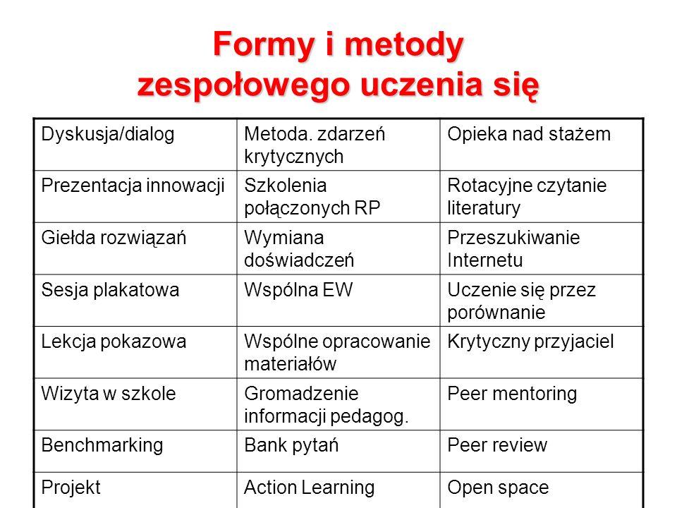 Formy i metody zespołowego uczenia się