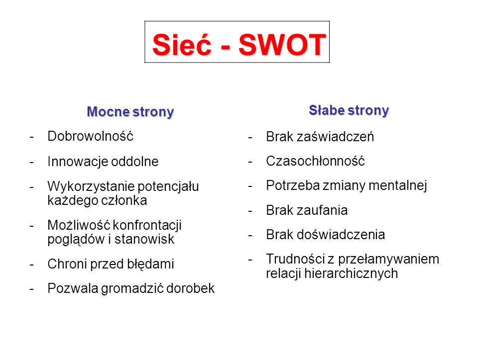 Sieć - SWOT Mocne strony Słabe strony Dobrowolność Brak zaświadczeń