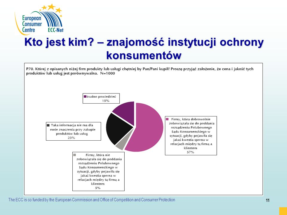 Kto jest kim – znajomość instytucji ochrony konsumentów