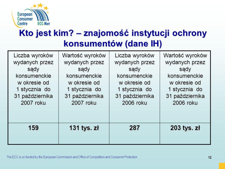 Kto jest kim – znajomość instytucji ochrony konsumentów (dane IH)