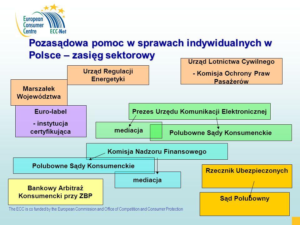 Pozasądowa pomoc w sprawach indywidualnych w Polsce – zasięg sektorowy