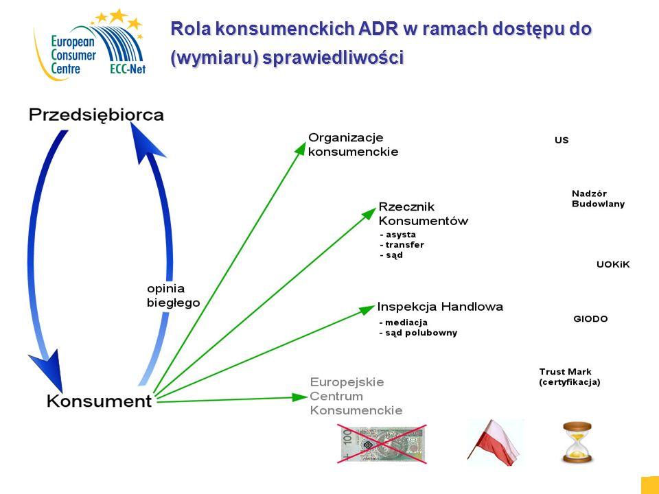 Rola konsumenckich ADR w ramach dostępu do (wymiaru) sprawiedliwości