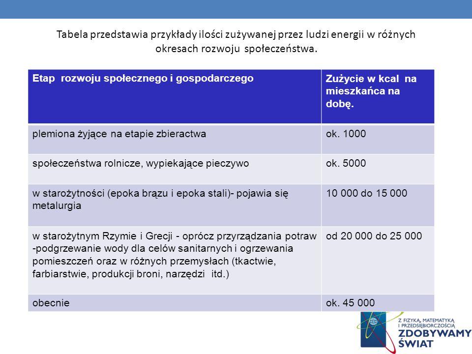Tabela przedstawia przykłady ilości zużywanej przez ludzi energii w różnych okresach rozwoju społeczeństwa.