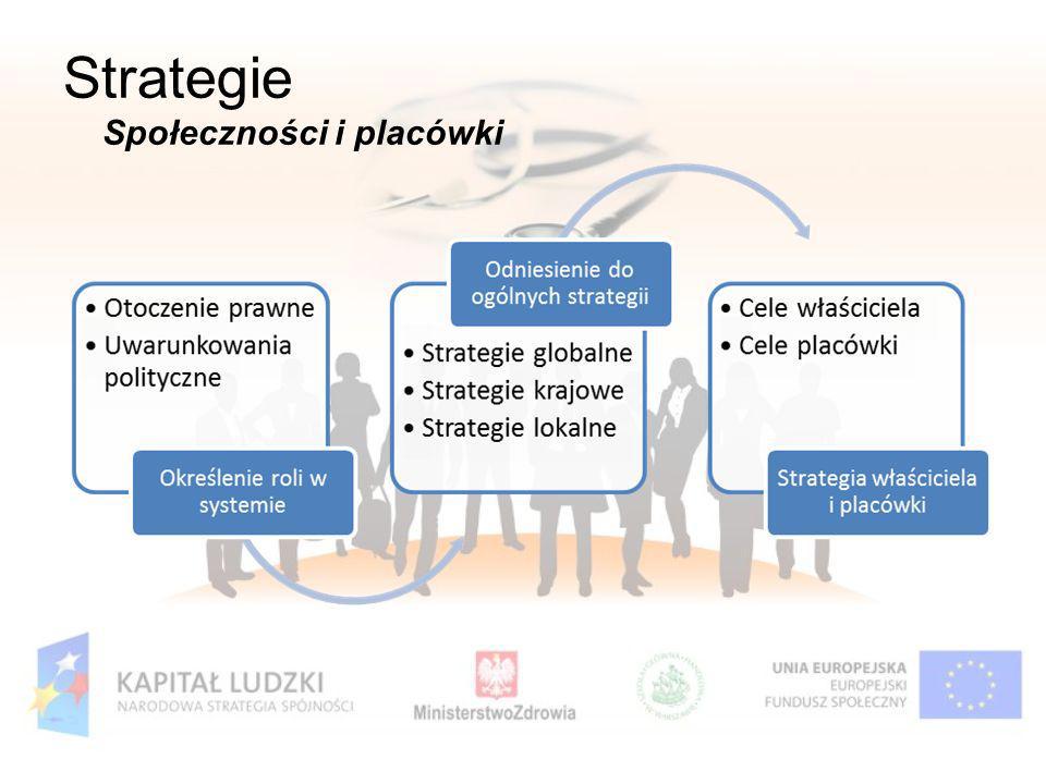 Strategie Społeczności i placówki