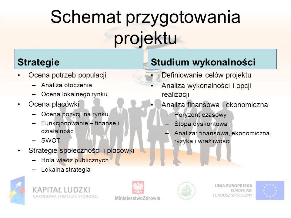 Schemat przygotowania projektu