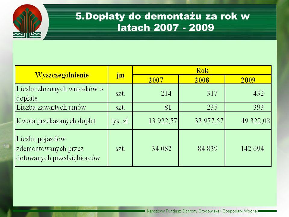 Dopłaty do demontażu za rok w latach 2007 - 2009