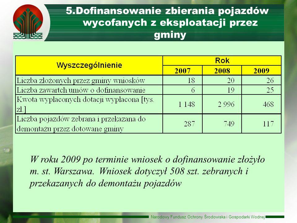 Dofinansowanie zbierania pojazdów wycofanych z eksploatacji przez gminy