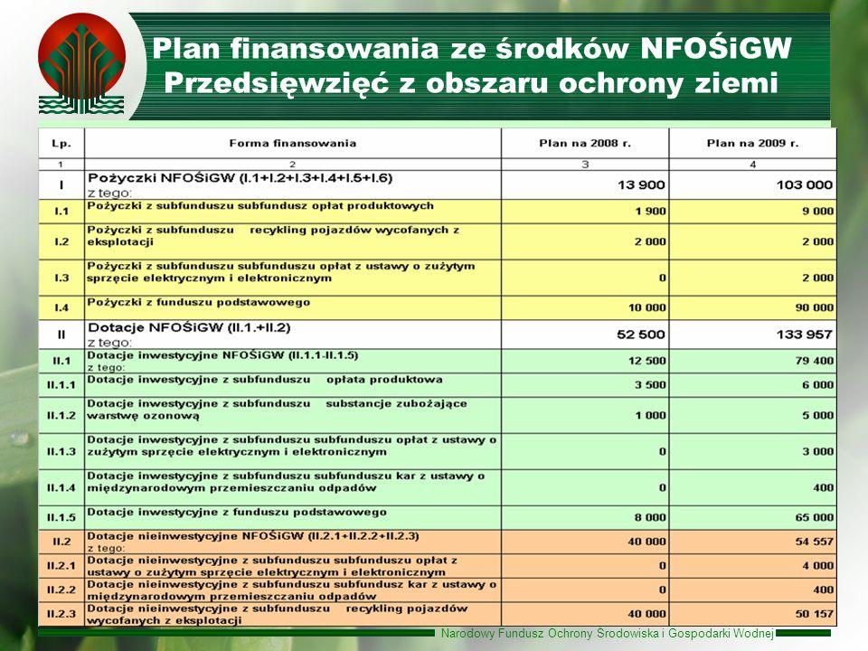 Plan finansowania ze środków NFOŚiGW Przedsięwzięć z obszaru ochrony ziemi