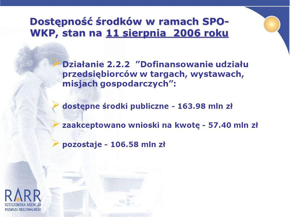 Dostępność środków w ramach SPO-WKP, stan na 11 sierpnia 2006 roku