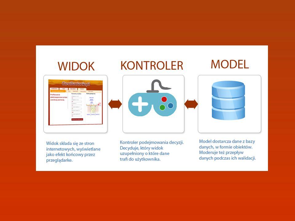 Aplikacja dziala w oparciu o model MVC