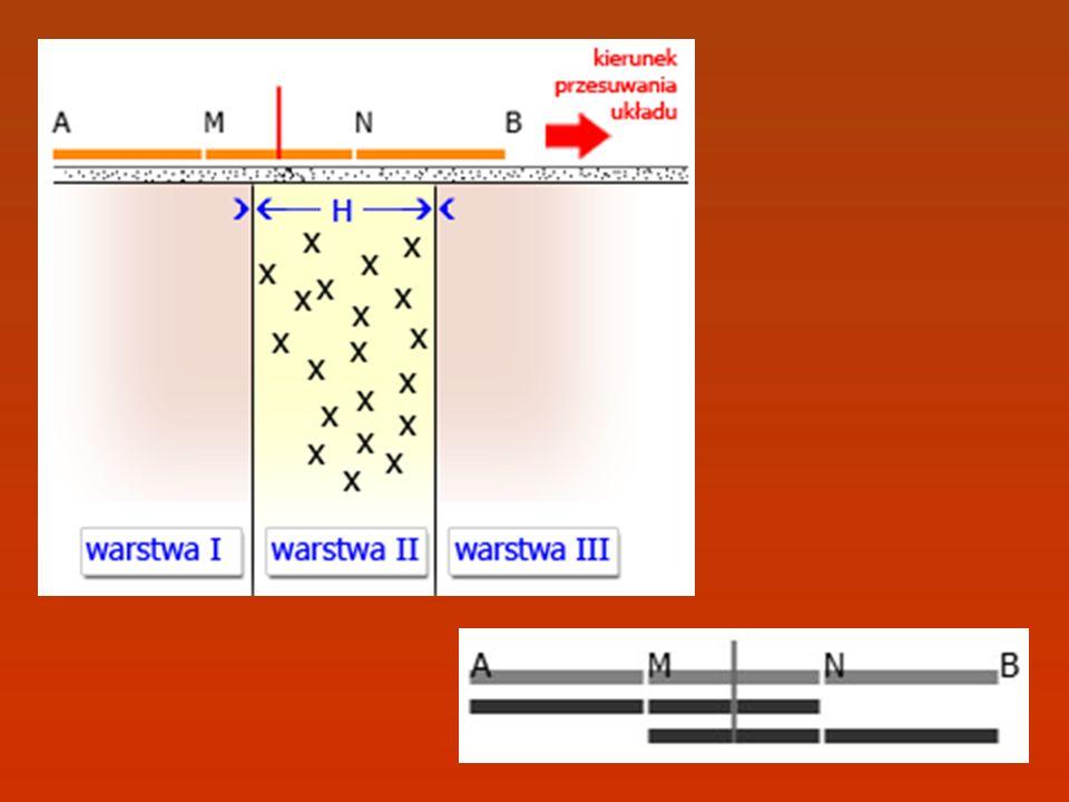 W aplikacji zastosowano autorski algorytm profilowania elektrooporowego, oparty na metodzie odbić zwierciadlanych, umożliwiający uzyskanie rozkładu oporności pozornej.