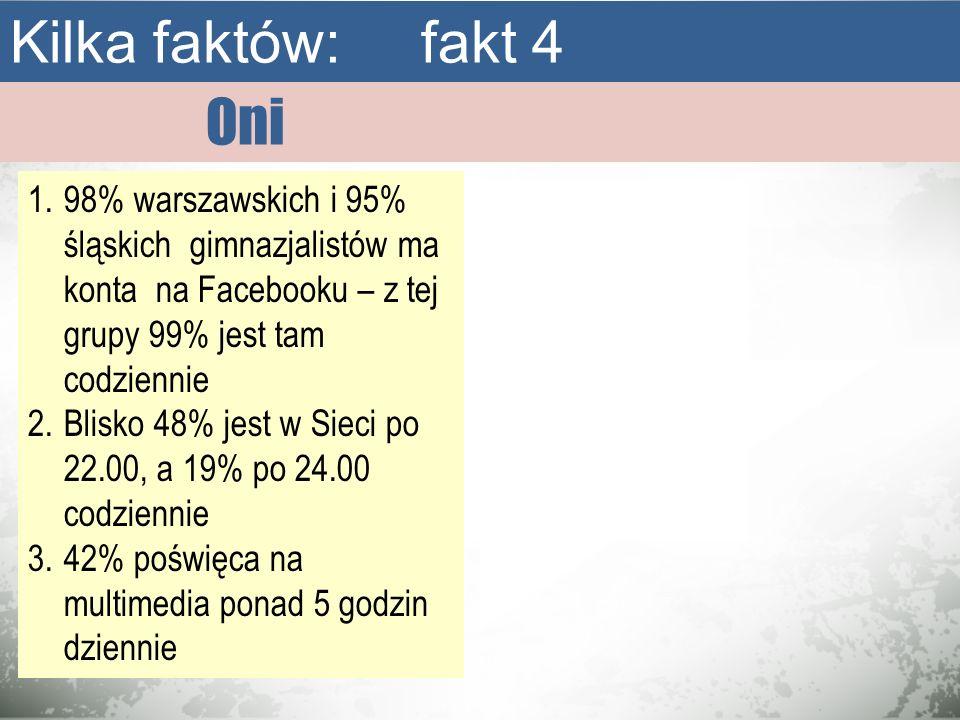 Kilka faktów: fakt 4 Oni. 98% warszawskich i 95% śląskich gimnazjalistów ma konta na Facebooku – z tej grupy 99% jest tam codziennie.