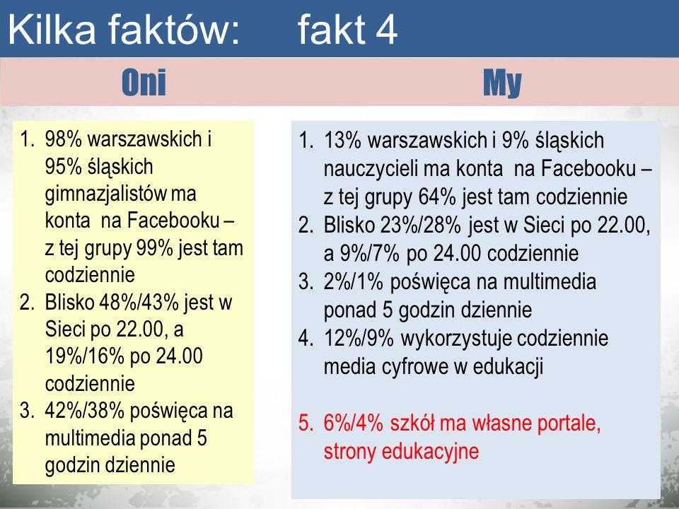 Kilka faktów: fakt 4 Oni My