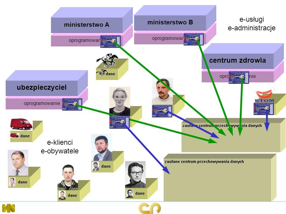 e-klienci e-obywatele