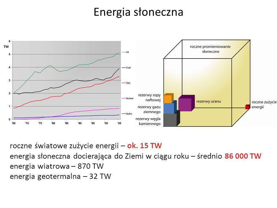 Energia słoneczna roczne światowe zużycie energii – ok. 15 TW