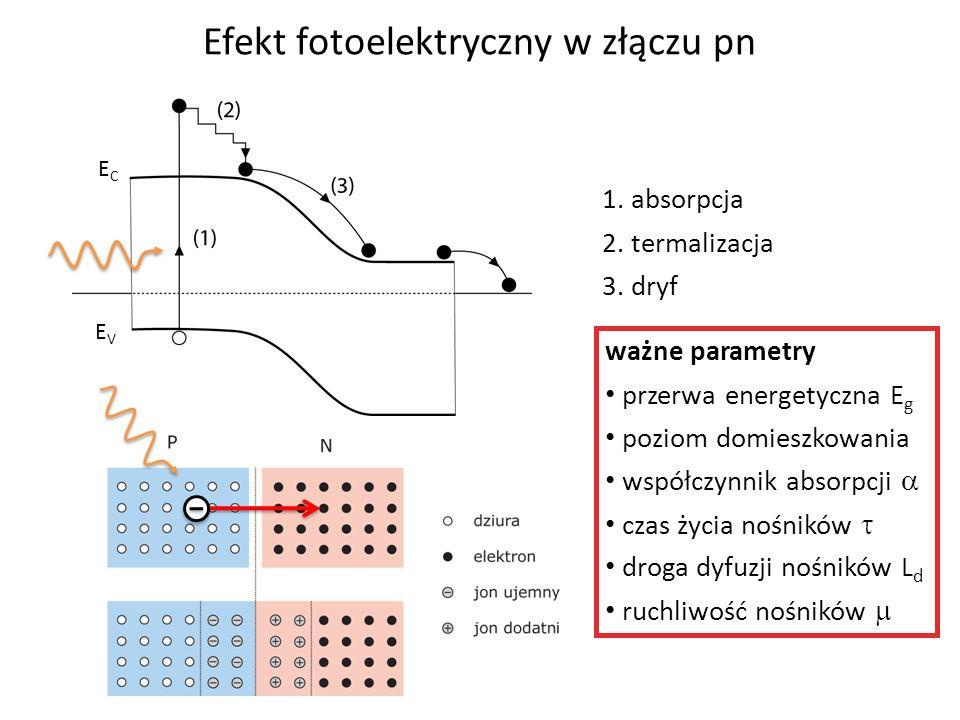 Efekt fotoelektryczny w złączu pn