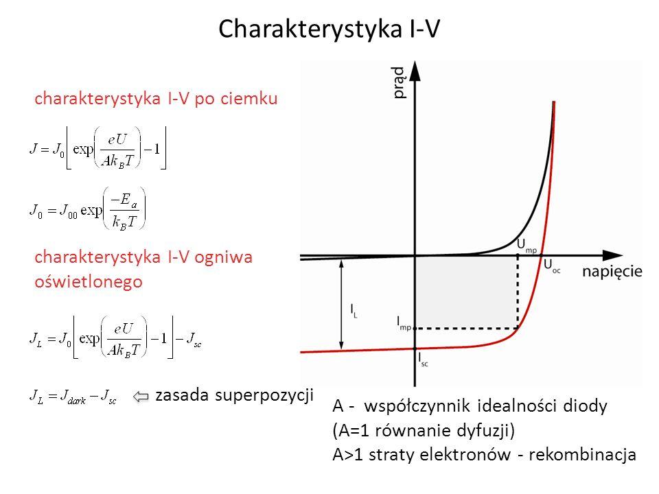 Charakterystyka I-V charakterystyka I-V po ciemku
