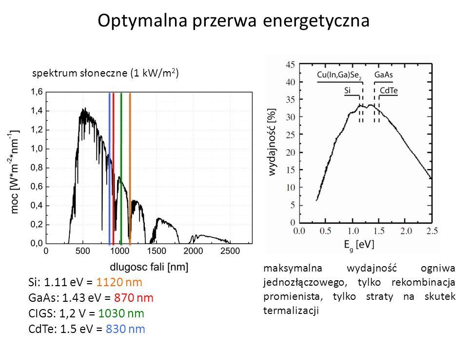 Optymalna przerwa energetyczna