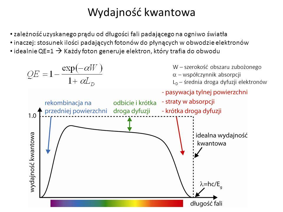 Wydajność kwantowa zależność uzyskanego prądu od długości fali padającego na ogniwo światła.