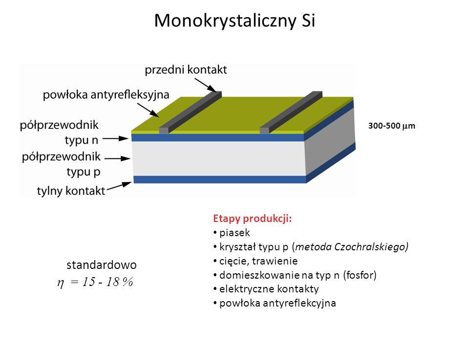 Monokrystaliczny Si standardowo  = 15 - 18 % Etapy produkcji: piasek