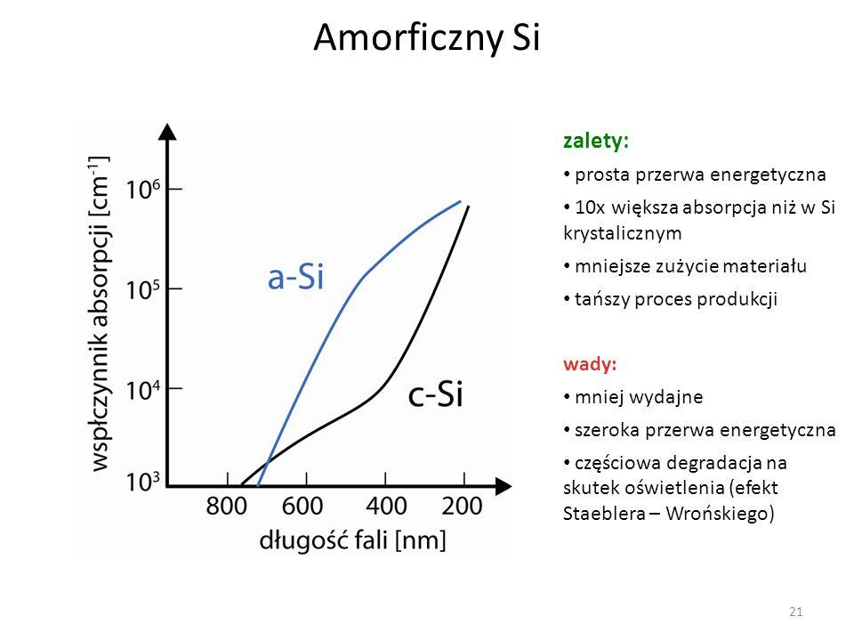 Amorficzny Si zalety: prosta przerwa energetyczna