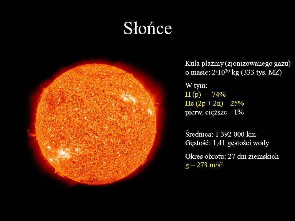Słońce Kula plazmy (zjonizowanego gazu) o masie: 2·1030 kg (333 tys. MZ) W tym: H (p) – 74% He (2p + 2n) – 25% pierw. cięższe – 1%