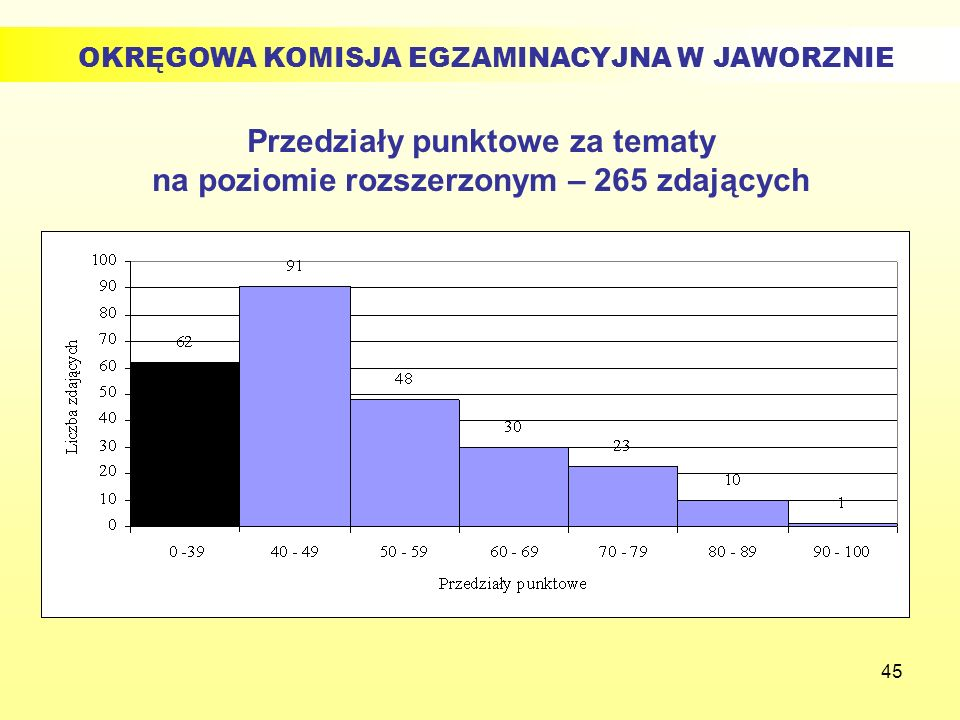 Przedziały punktowe za tematy na poziomie rozszerzonym – 265 zdających