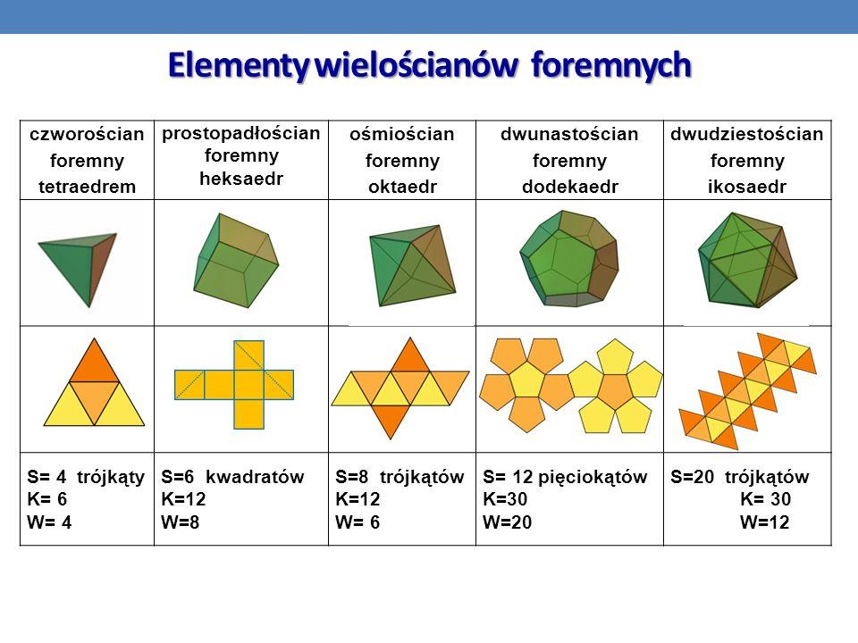 Elementy wielościanów foremnych