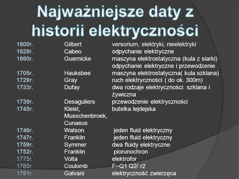 Najważniejsze daty z historii elektryczności