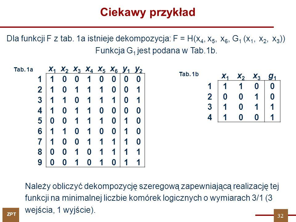 Ciekawy przykład Dla funkcji F z tab. 1a istnieje dekompozycja: F = H(x4, x5, x6, G1 (x1, x2, x3))