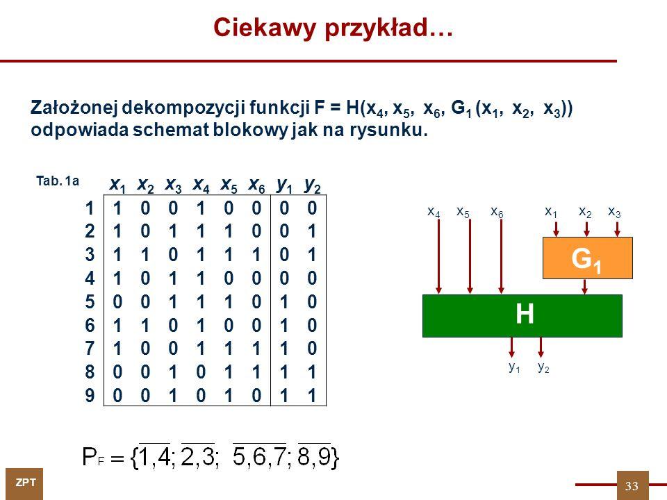 Ciekawy przykład… Założonej dekompozycji funkcji F = H(x4, x5, x6, G1 (x1, x2, x3)) odpowiada schemat blokowy jak na rysunku.