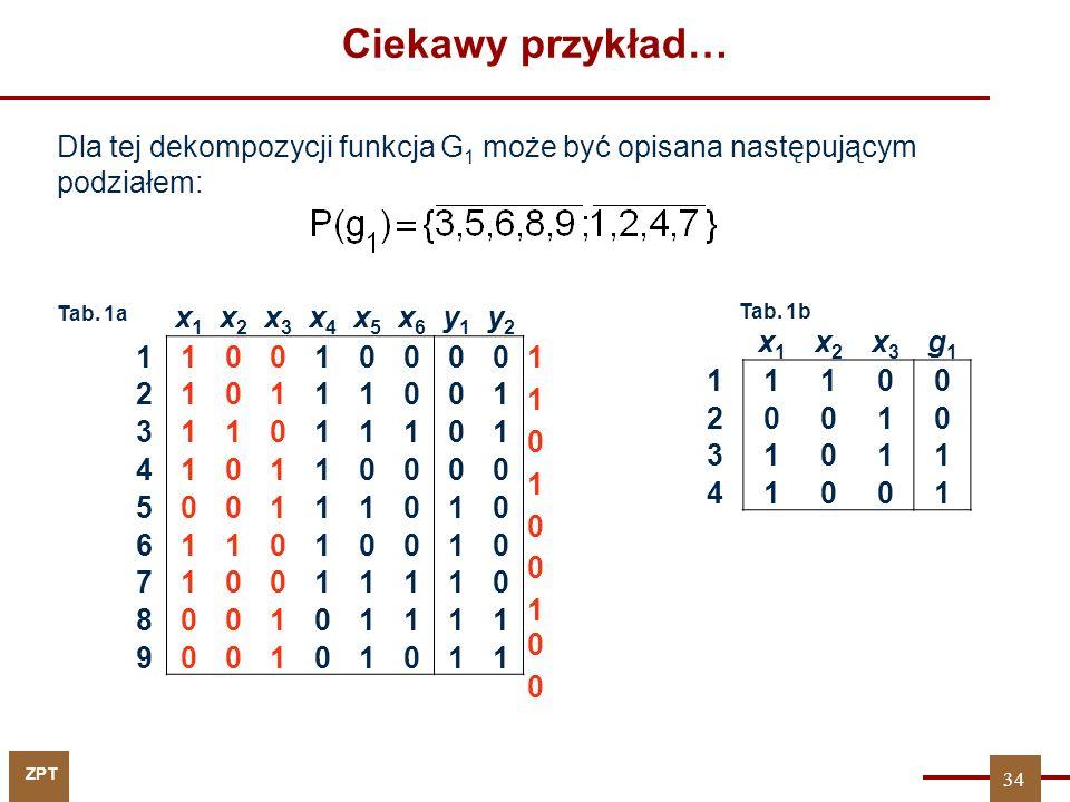 Ciekawy przykład… Dla tej dekompozycji funkcja G1 może być opisana następującym podziałem: Tab. 1a.