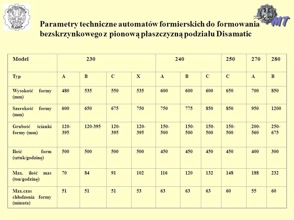 Parametry techniczne automatów formierskich do formowania