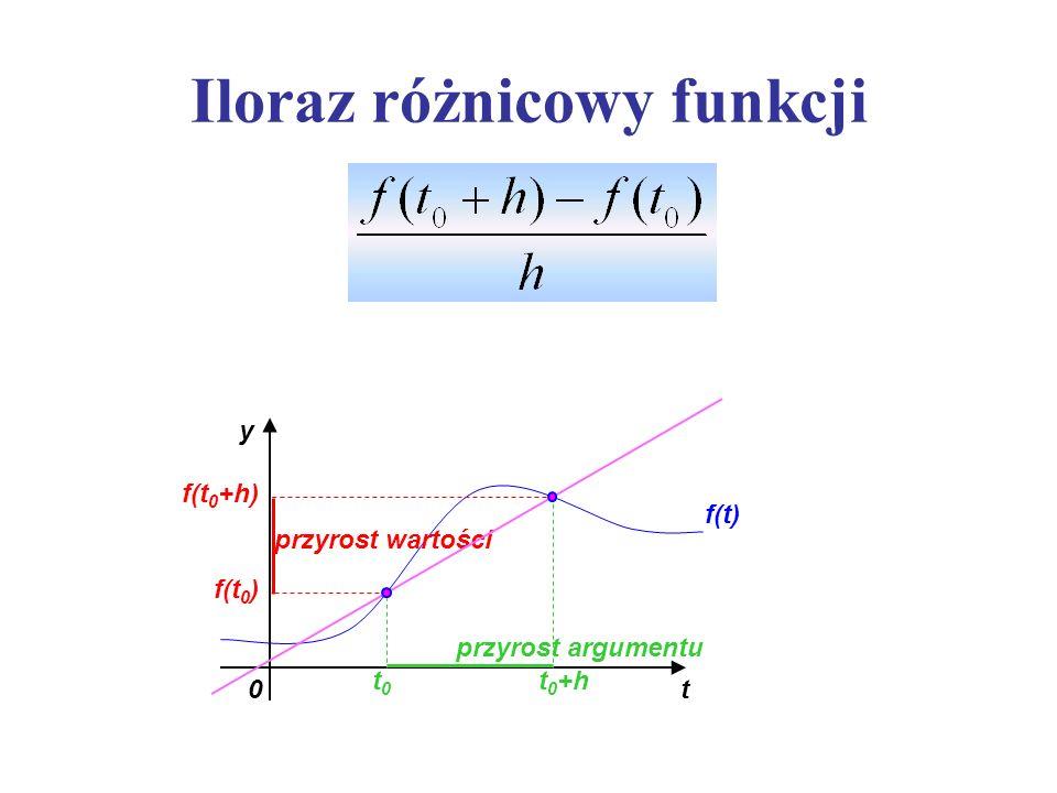 Iloraz różnicowy funkcji