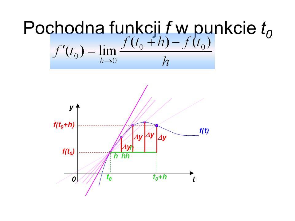 Pochodna funkcji f w punkcie t0