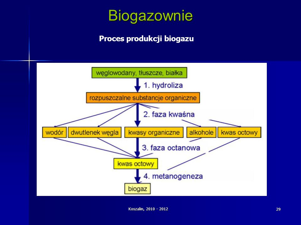 Proces produkcji biogazu