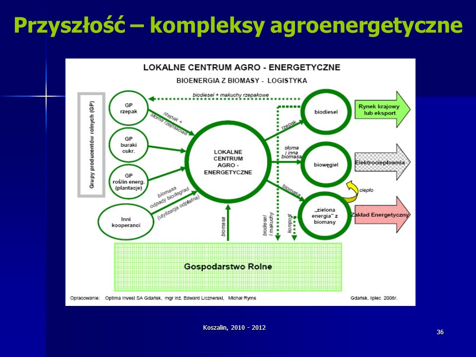 Przyszłość – kompleksy agroenergetyczne