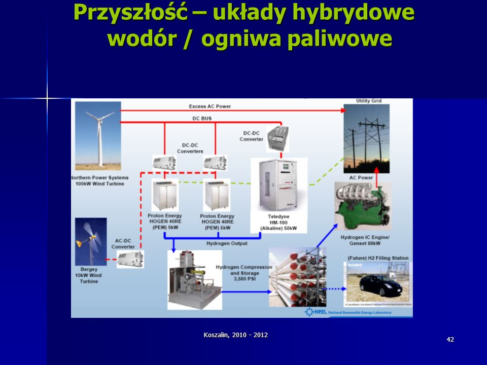 Przyszłość – układy hybrydowe wodór / ogniwa paliwowe