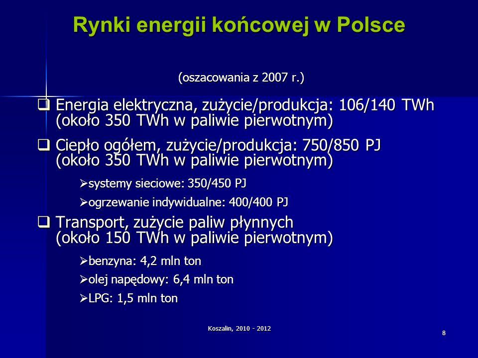 Rynki energii końcowej w Polsce